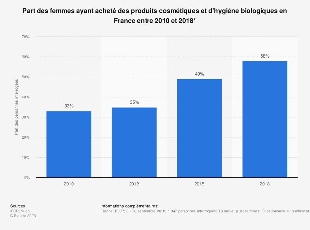 Statistique: Part des femmes ayant acheté des produits cosmétiques et d'hygiène biologiques en France entre 2010 et 2018* | Statista