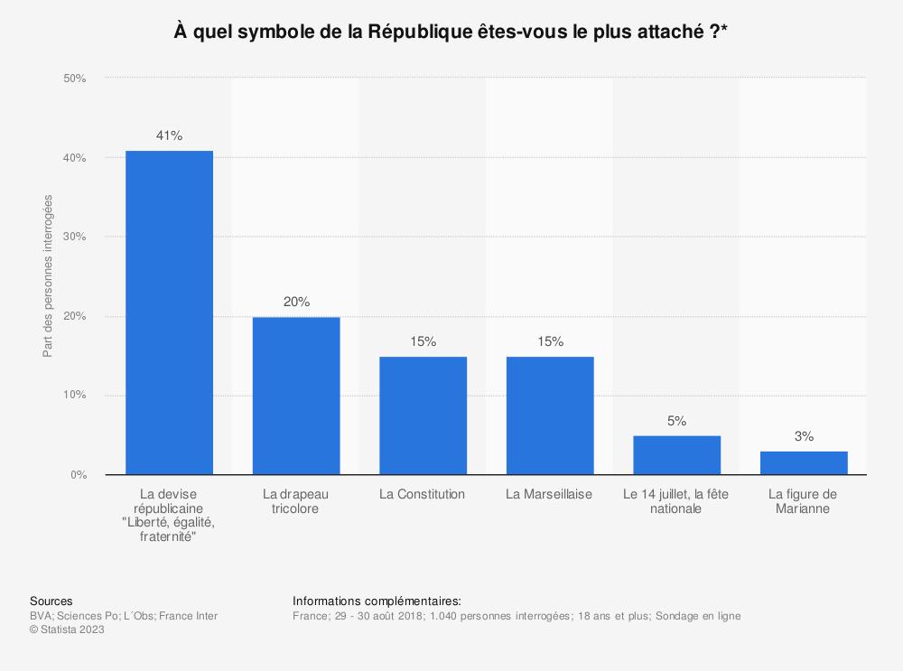 Statistique: À quel symbole de la République êtes-vous le plus attaché?* | Statista