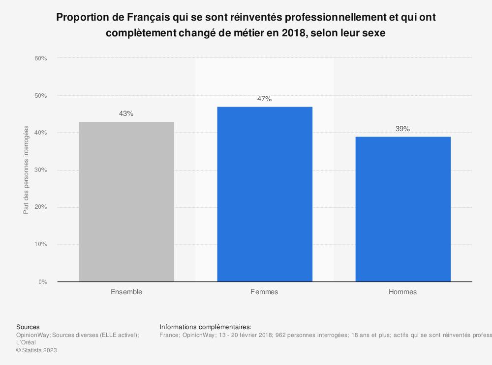 Statistique: Proportion de Français qui se sont réinventés professionnellement et qui ont complètement changé de métier en 2018, selon leur sexe | Statista