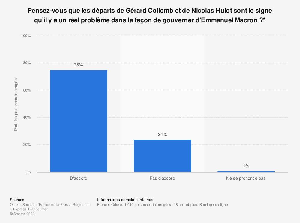 Statistique: Pensez-vous que les départs de Gérard Collomb et de Nicolas Hulot sont le signe qu'il y a un réel problème dans la façon de gouverner d'Emmanuel Macron ?* | Statista