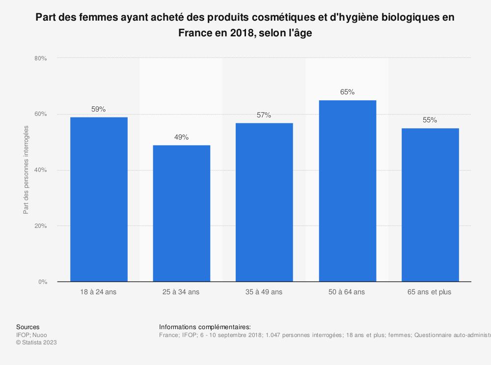 Statistique: Part des femmes ayant acheté des produits cosmétiques et d'hygiène biologiques en France en 2018, selon l'âge | Statista