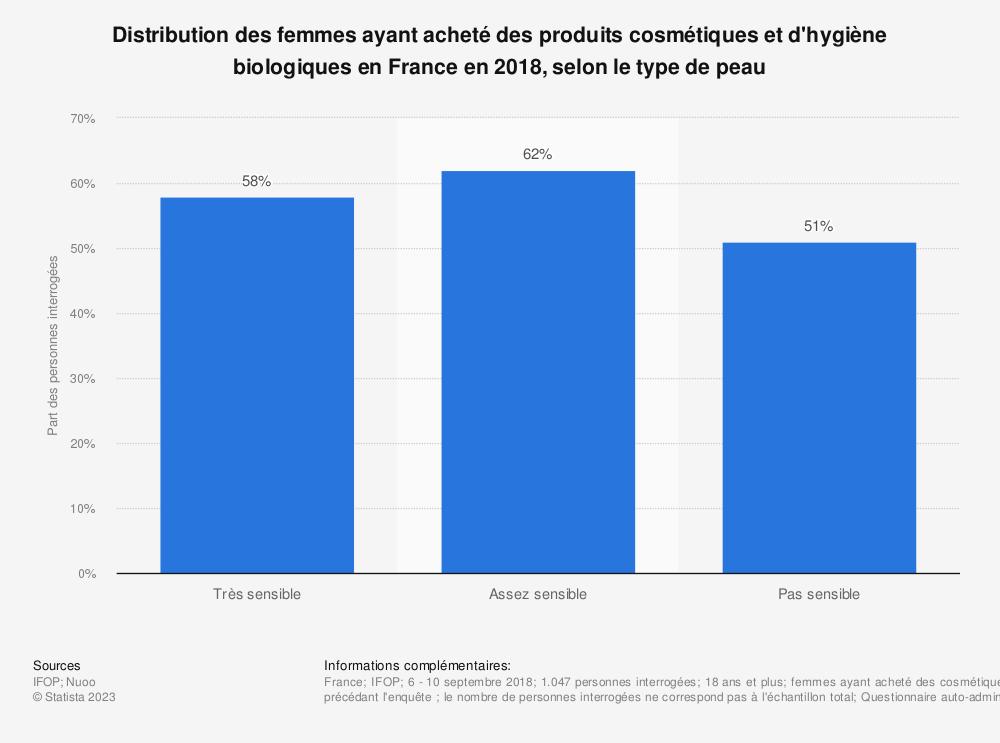 Statistique: Distribution des femmes ayant acheté des produits cosmétiques et d'hygiène biologiques en France en 2018, selon le type de peau | Statista
