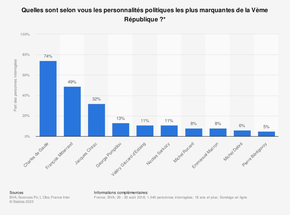 Statistique: Quelles sont selon vous les personnalités politiques les plus marquantes de la Vème République?* | Statista