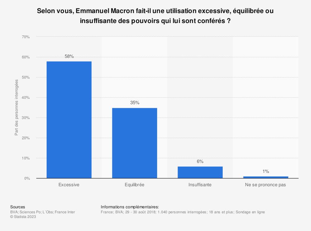 Statistique: Selon vous, Emmanuel Macron fait-il une utilisation excessive, équilibrée ou insuffisante des pouvoirs qui lui sont conférés ? | Statista