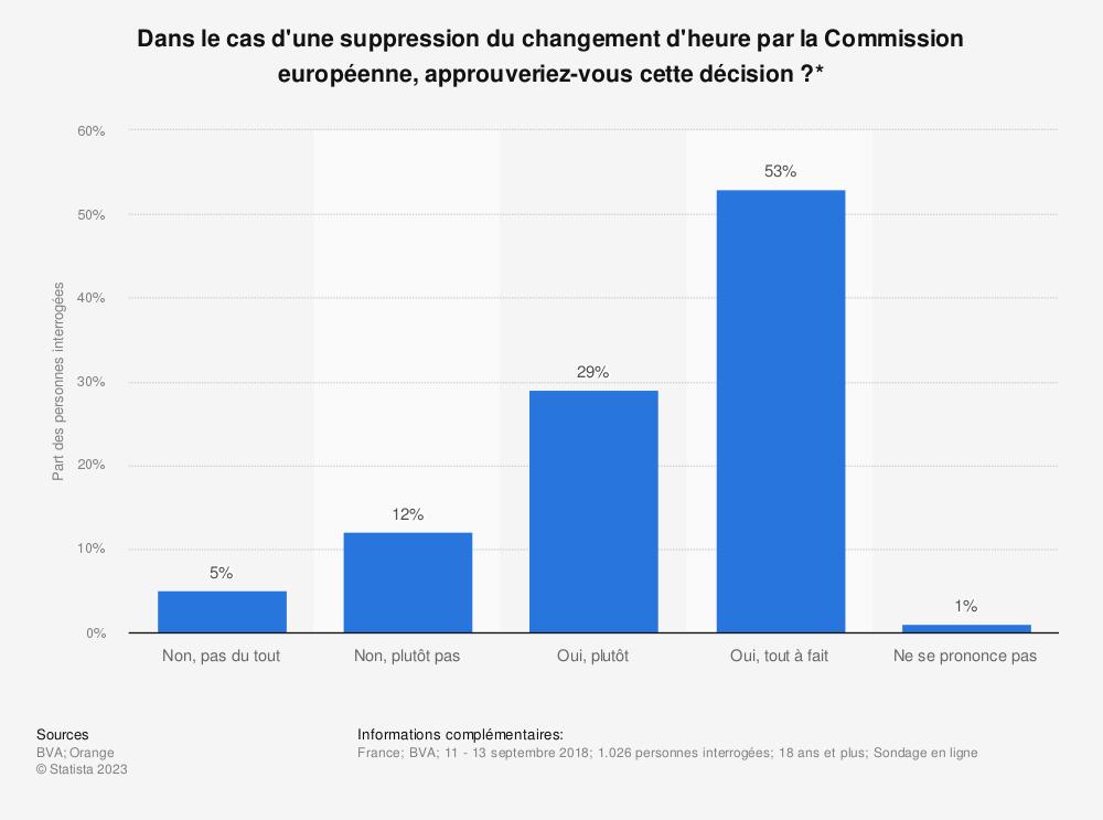 Statistique: Dans le cas d'une suppression du changement d'heure par la Commission européenne, approuveriez-vous cette décision ?* | Statista