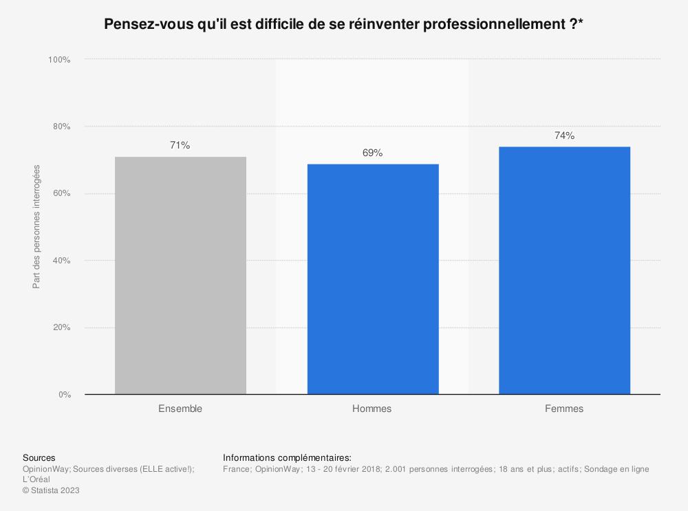 Statistique: Pensez-vous qu'il est difficile de se réinventer professionnellement ?* | Statista
