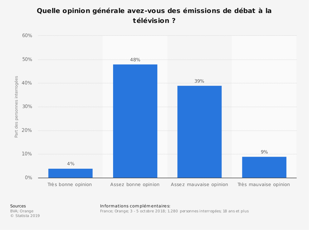 Statistique: Quelle opinion générale avez-vous des émissions de débat à la télévision ?   Statista