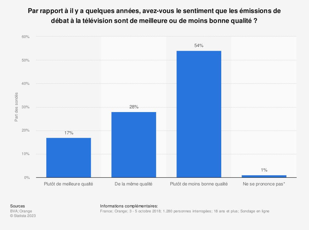 Statistique: Par rapport à il y a quelques années, avez-vous le sentiment que les émissions de débat à la télévision sont de meilleure ou de moins bonne qualité ? | Statista
