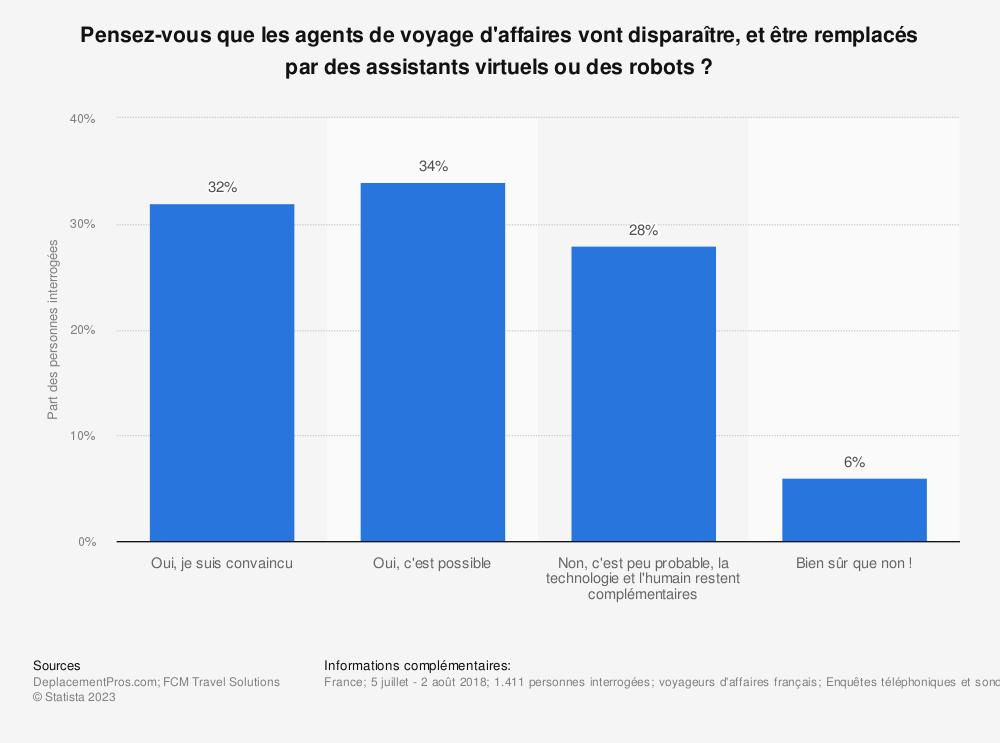 Statistique: Pensez-vous que les agents de voyage d'affaires vont disparaître, et être remplacés par des assistants virtuels ou des robots ? | Statista