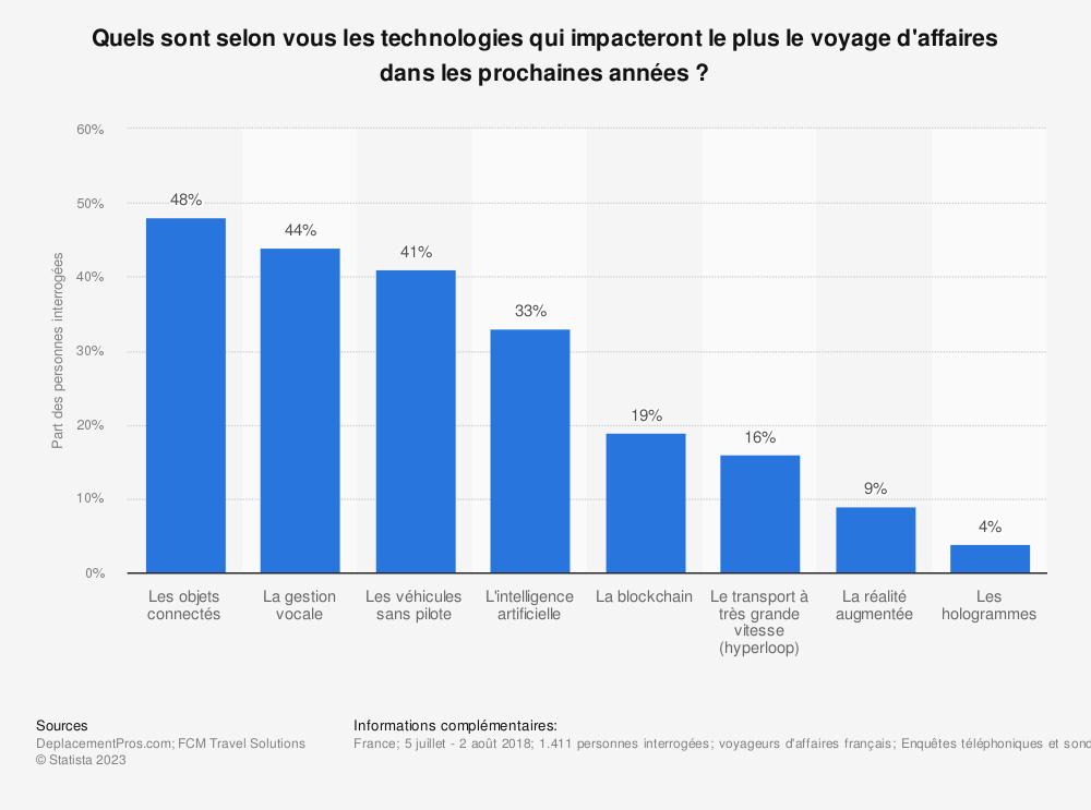 Statistique: Quels sont selon vous les technologies qui impacteront le plus le voyage d'affaires dans les prochaines années ? | Statista
