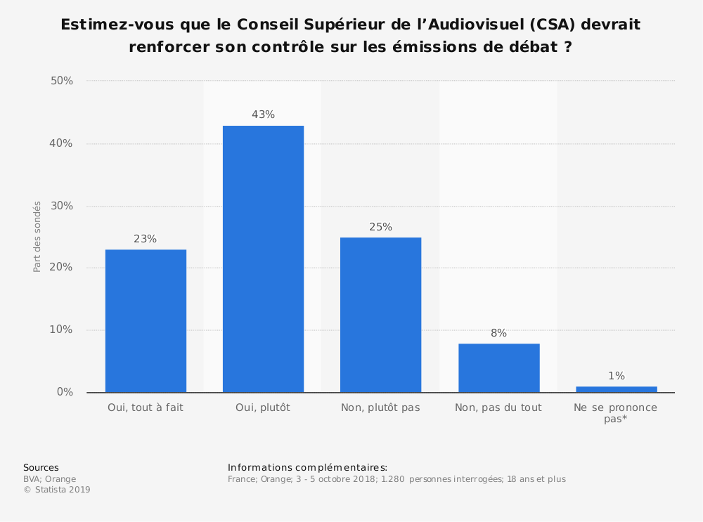 Statistique: Estimez-vous que le Conseil Supérieur de l'Audiovisuel (CSA) devrait renforcer son contrôle sur les émissions de débat ? | Statista