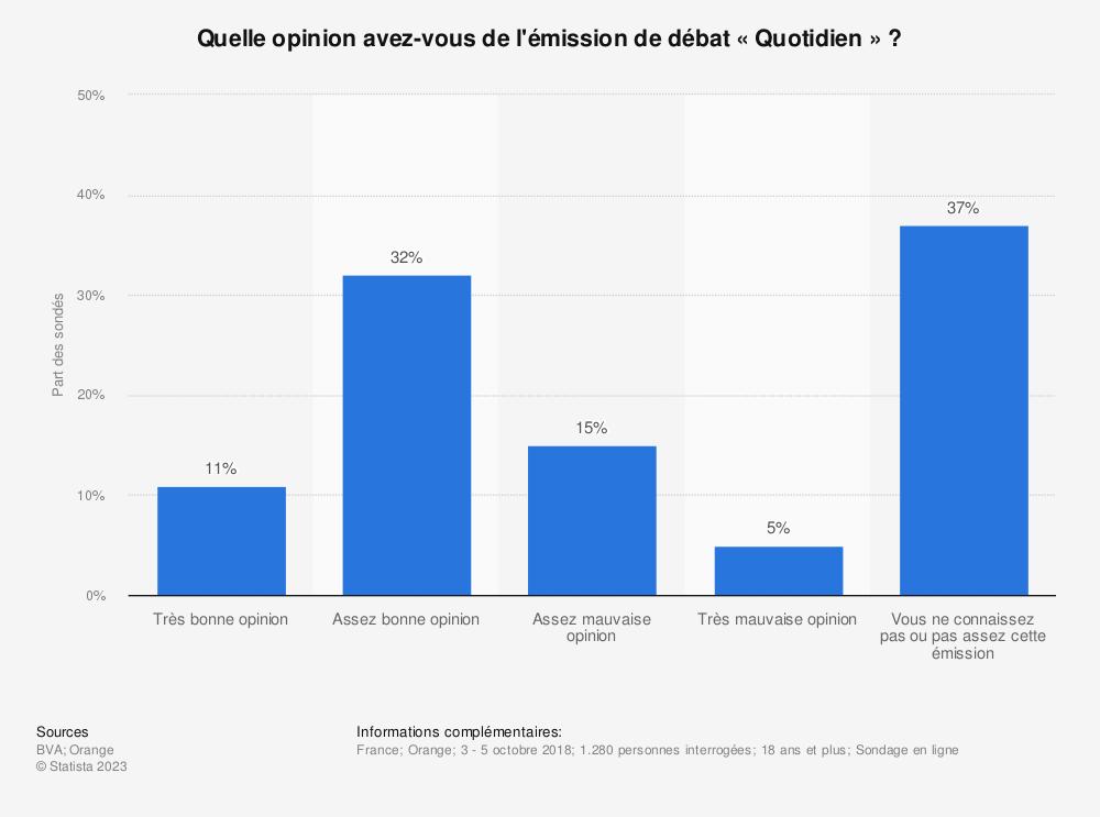 Statistique: Quelle opinion avez-vous de l'émission de débat «Quotidien» ? | Statista