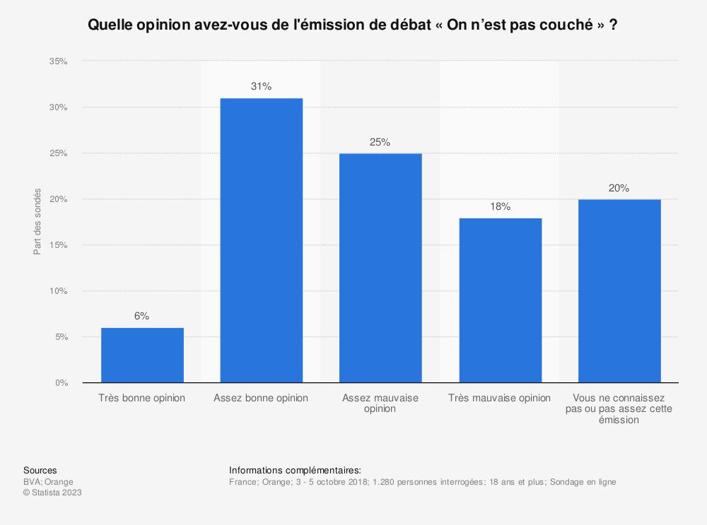Statistique: Quelle opinion avez-vous de l'émission de débat «On n'est pas couché » ? | Statista