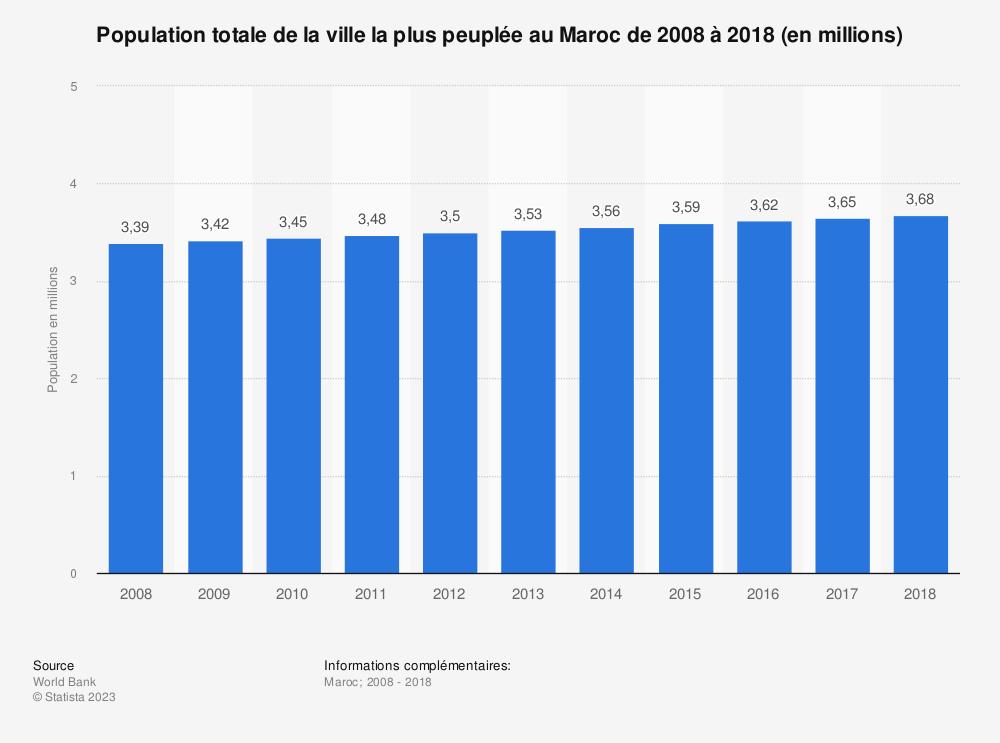 Statistique: Population totale de la ville la plus peuplée au Maroc de 2008 à 2018 (en millions)  | Statista