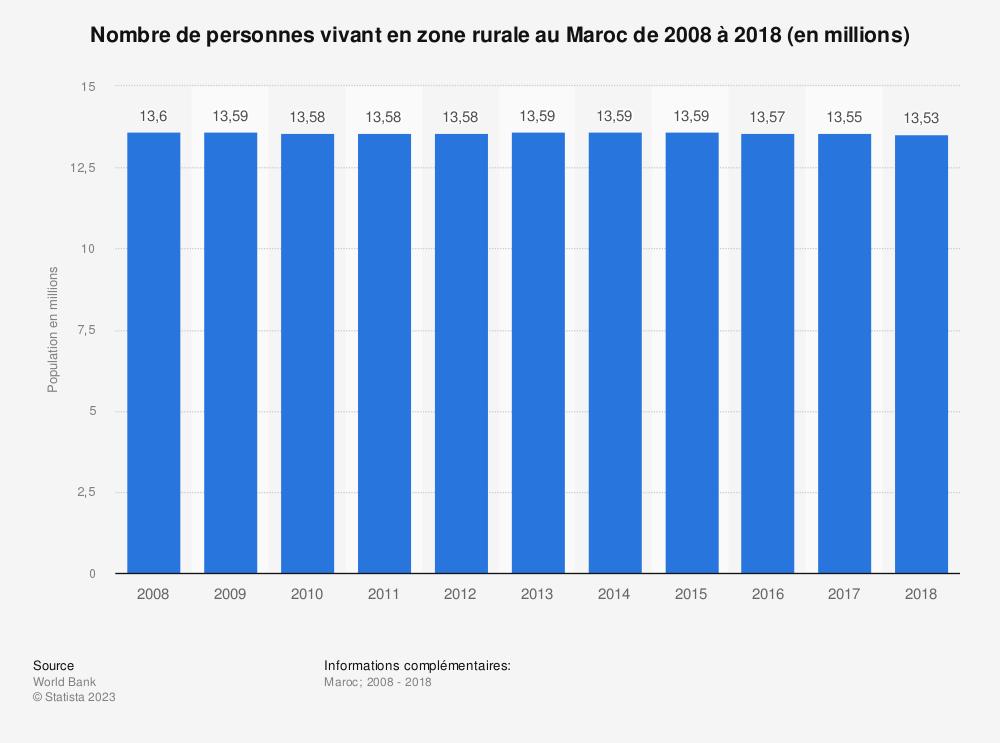 Statistique: Nombre de personnes vivant en zone rurale au Maroc de 2008 à 2018 (en millions)  | Statista