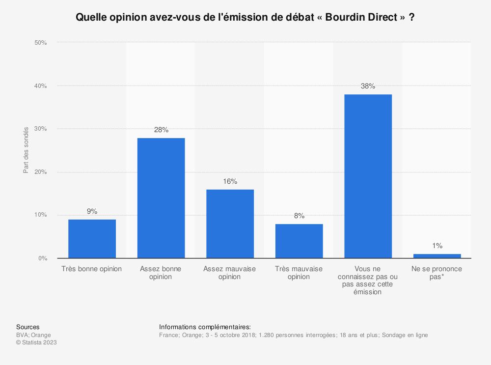 Statistique: Quelle opinion avez-vous de l'émission de débat «Bourdin Direct » ? | Statista