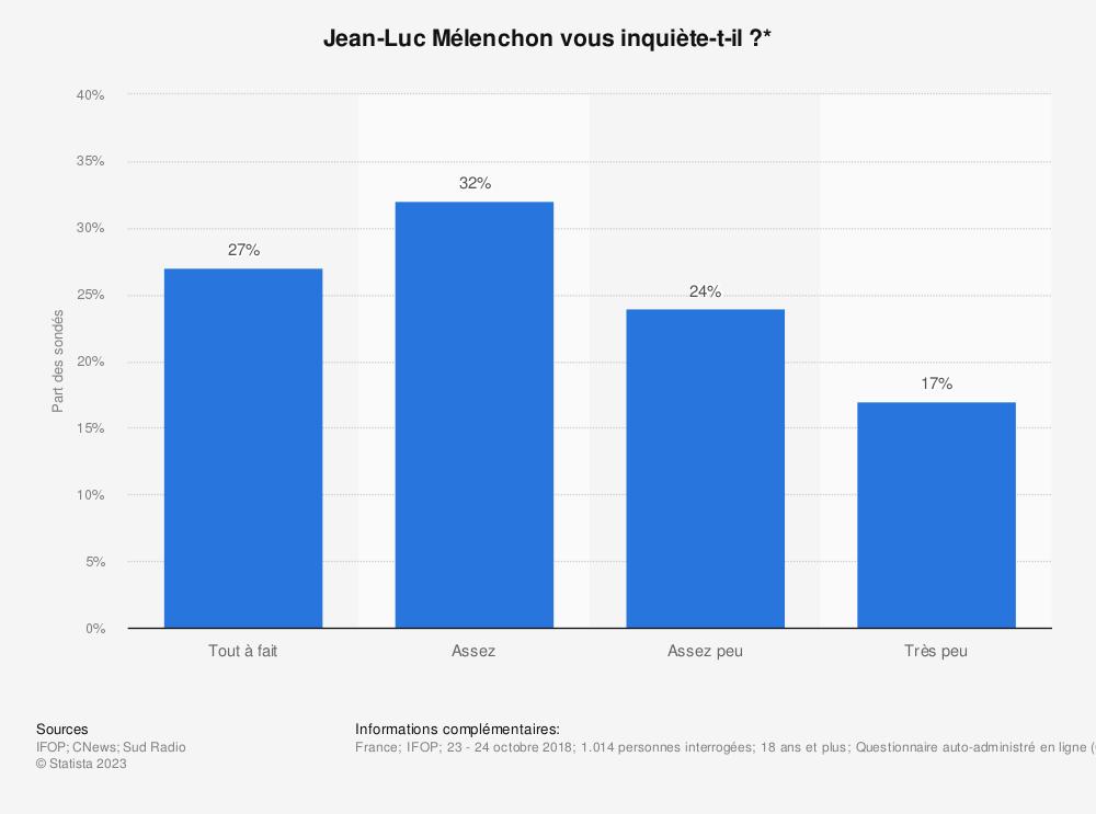 Statistique: Jean-Luc Mélenchon vous inquiète-t-il?* | Statista