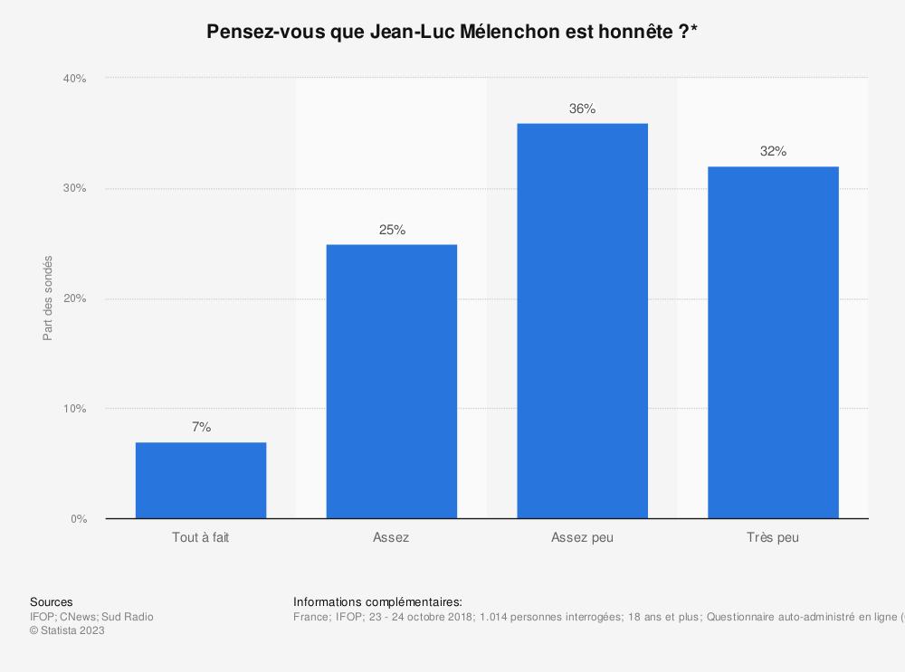 Statistique: Pensez-vous que Jean-Luc Mélenchon est honnête?* | Statista