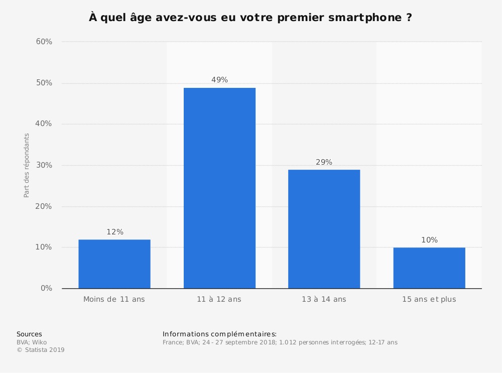 Statistique: À quel âge avez-vous eu votre premier smartphone ? | Statista