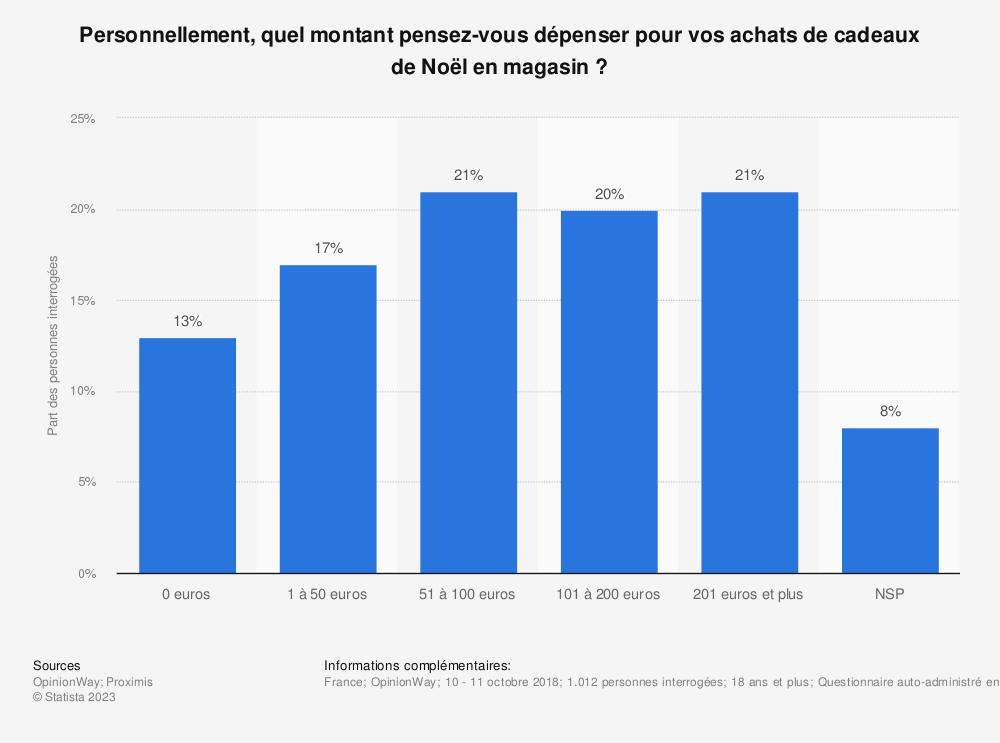 Statistique: Personnellement, quel montant pensez-vous dépenser pour vos achats de cadeaux de Noël en magasin ? | Statista