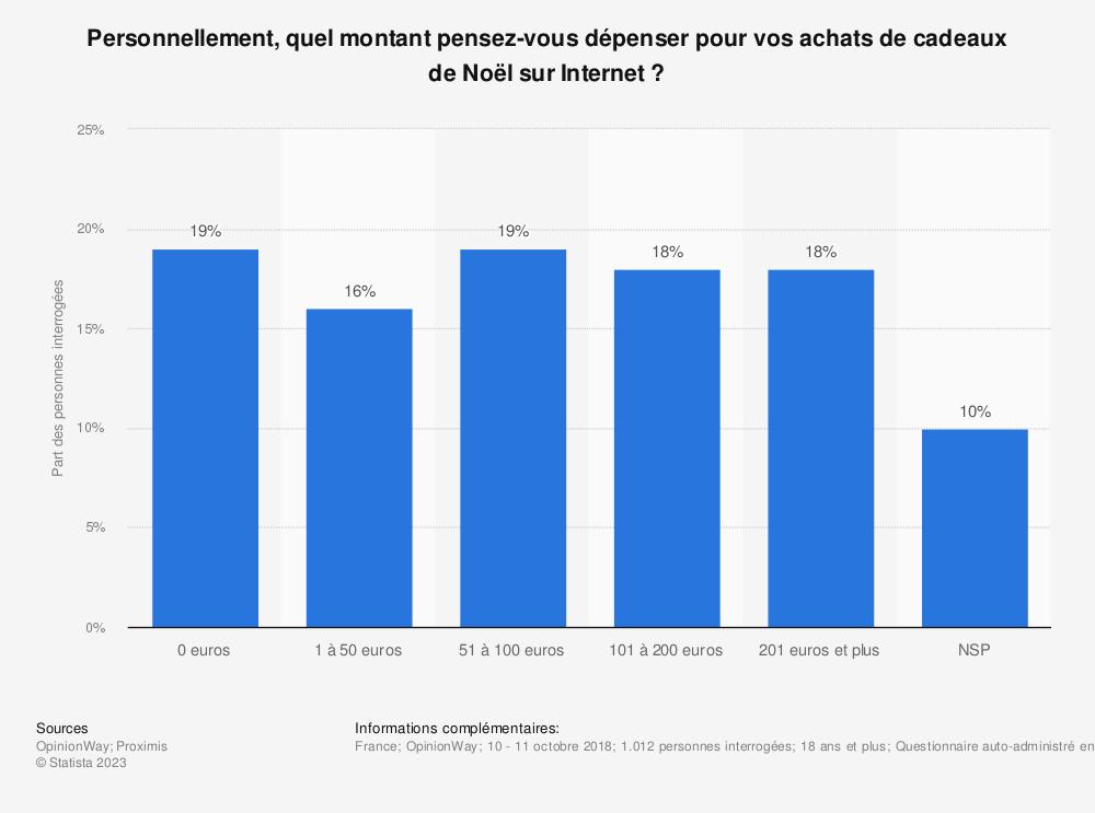 Statistique: Personnellement, quel montant pensez-vous dépenser pour vos achats de cadeaux de Noël sur Internet ? | Statista