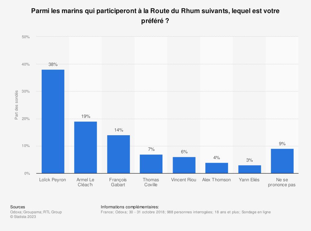 Statistique: Parmi les marins qui participeront à la Route du Rhum suivants, lequel est votre préféré ? | Statista