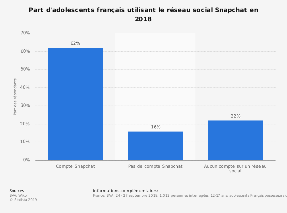 Statistique: Part d'adolescents français utilisant le réseau social Snapchat en 2018 | Statista