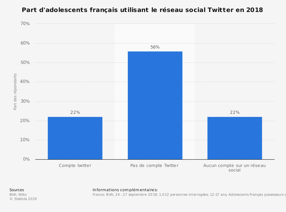 Statistique: Part d'adolescents français utilisant le réseau social Twitter en 2018 | Statista