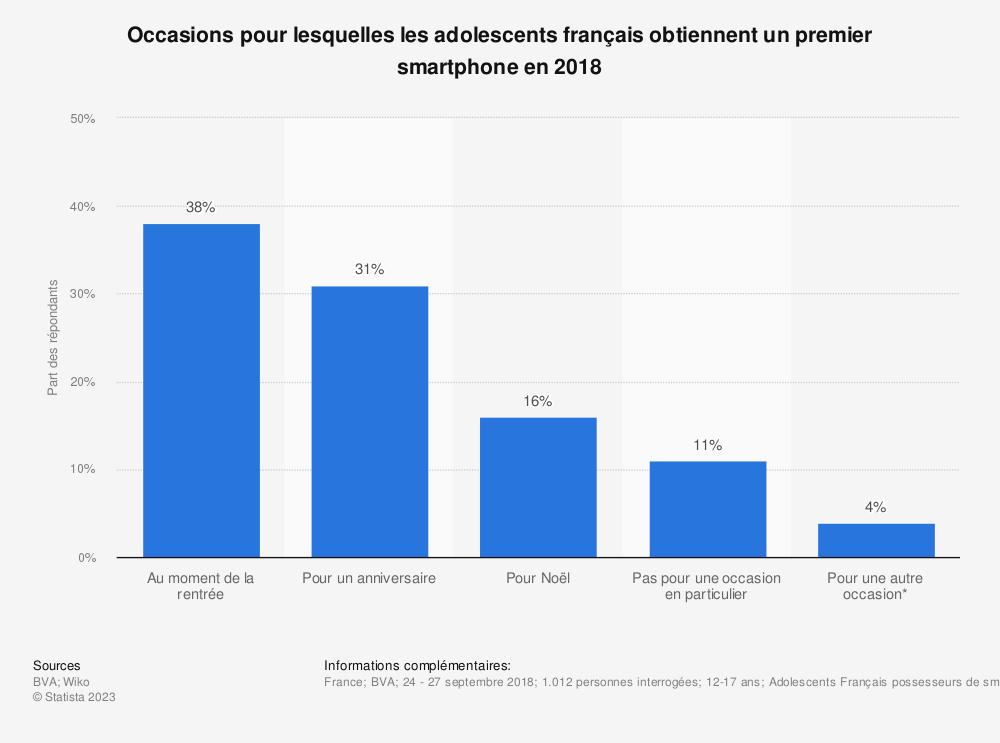 Statistique: Occasions pour lesquelles les adolescents français obtiennent un premier smartphone en 2018 | Statista