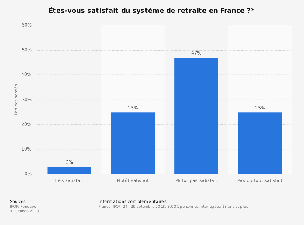 Statistique: Êtes-vous satisfait du système de retraite en France?* | Statista
