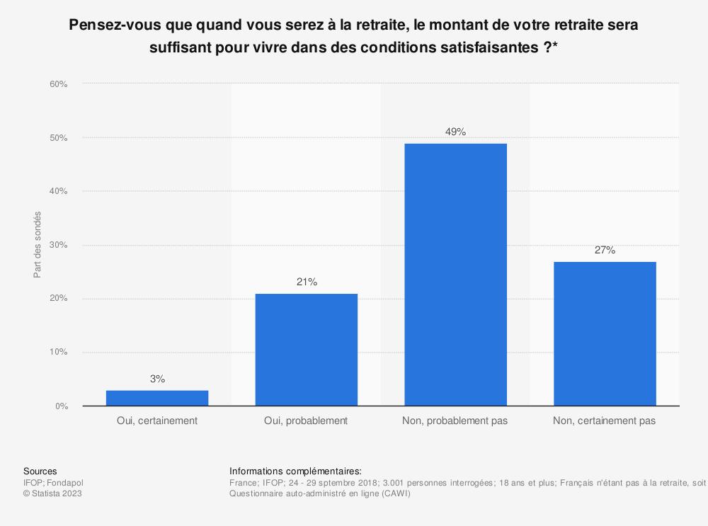 Statistique: Pensez-vous que quand vous serez à la retraite, le montant de votre retraite sera suffisant pour vivre dans des conditions satisfaisantes ?* | Statista