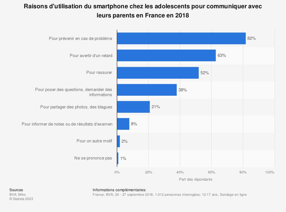 Statistique: Raisons d'utilisation du smartphone chez les adolescents pour communiquer avec leurs parents en France en 2018 | Statista