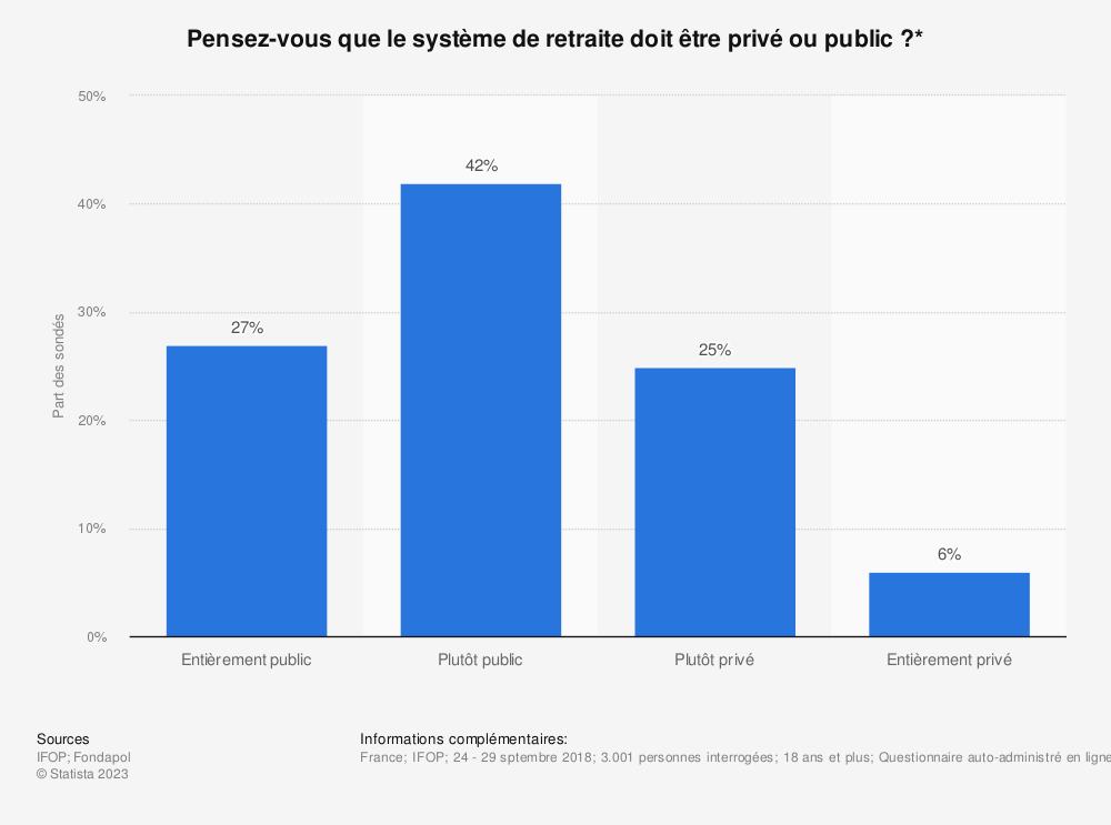 Statistique: Pensez-vous que le système de retraite doit être privé ou public?* | Statista