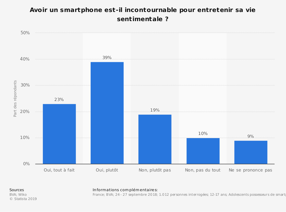 Statistique: Avoir un smartphone est-il incontournable pour entretenir sa vie sentimentale ? | Statista