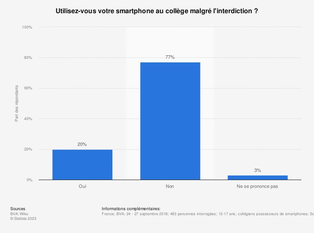 Statistique: Utilisez-vous votre smartphone au collège malgré l'interdiction ? | Statista