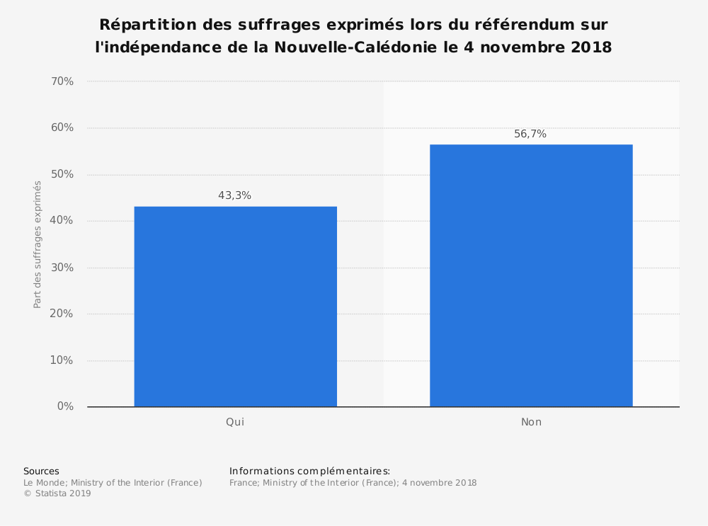 Statistique: Répartition des suffrages exprimés lors du référendum sur l'indépendance de la Nouvelle-Calédonie le 4 novembre 2018 | Statista