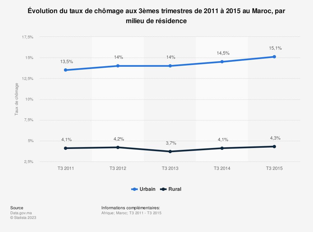 Statistique: Évolution du taux de chômage aux 3èmes trimestres de 2011 à 2015 au Maroc, par milieu de résidence  | Statista