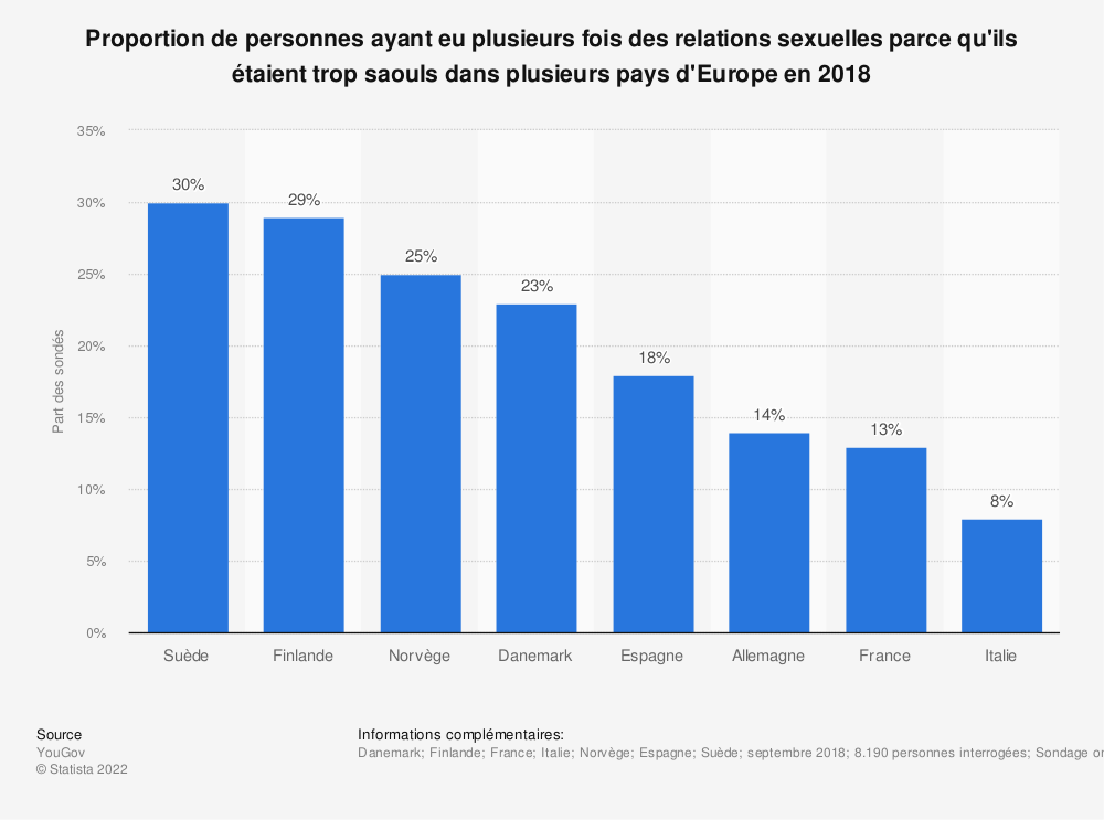 Statistique: Proportion de personnes ayant eu plusieurs fois des relations sexuelles parce qu'ils étaient trop saouls dans plusieurs pays d'Europe en 2018 | Statista