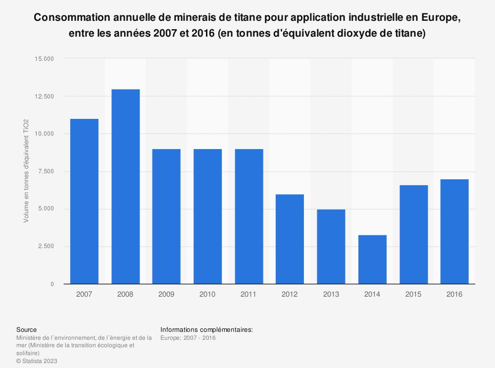 Statistique: Consommation annuelle de minerais de titane pour application industrielle en Europe, entre les années 2007 et 2016 (en tonnes d'équivalent dioxyde de titane) | Statista