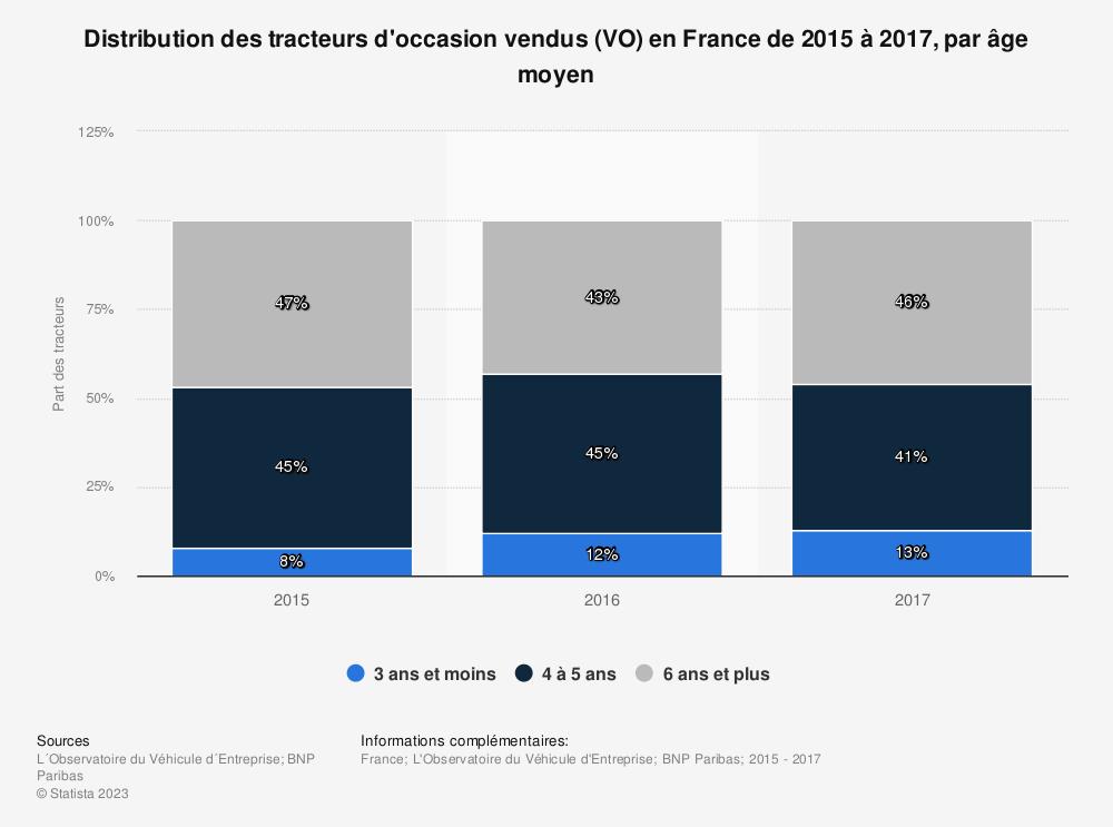 Statistique: Distribution des tracteurs d'occasion vendus (VO) en France de 2015 à 2017, par âge moyen  | Statista