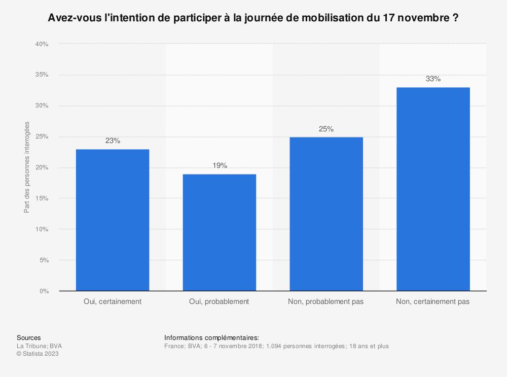 Statistique: Avez-vous l'intention de participer à la journée de mobilisation du 17 novembre? | Statista