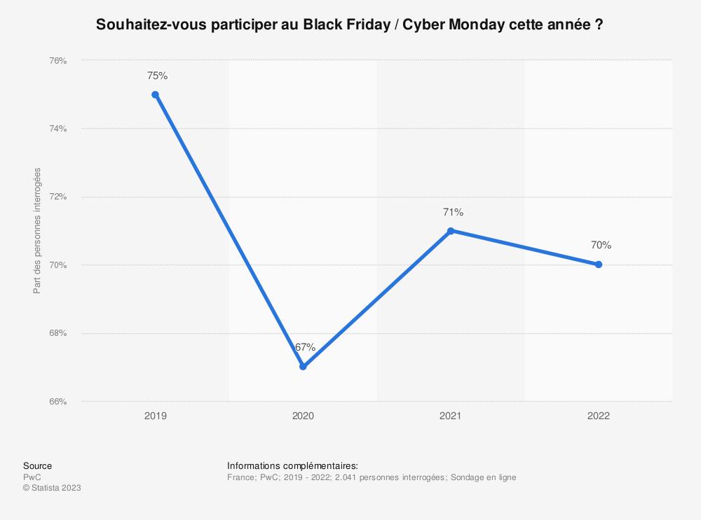 Statistique: Avez-vous l'intention de profiter cette année du Black Friday pour réaliser des achats? | Statista