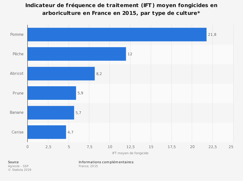 Statistique: Indicateur de fréquence de traitement (IFT) moyen fongicides en arboriculture en France en 2015, par type de culture* | Statista