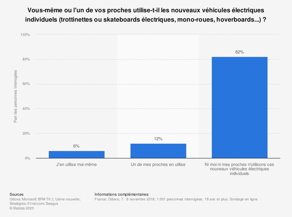 Statistique: Vous-même ou l'un de vos proches utilise-t-il les nouveaux véhicules électriques individuels (trottinettes ou skateboards électriques, mono-roues, hoverboards...) ? | Statista