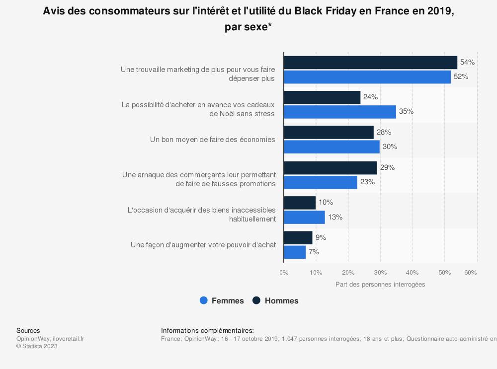 Statistique: Avis des consommateurs sur l'intérêt et l'utilité du Black Friday en France en 2019, par sexe* | Statista