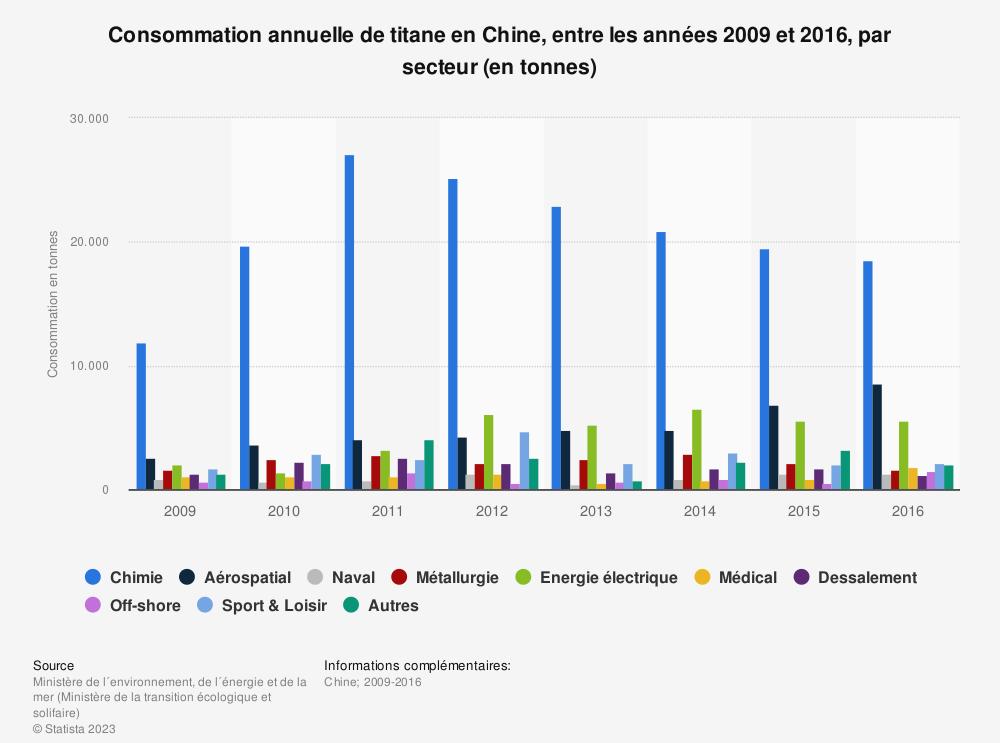 Statistique: Consommation annuelle de titane en Chine, entre les années 2009 et 2016, par secteur (en tonnes) | Statista