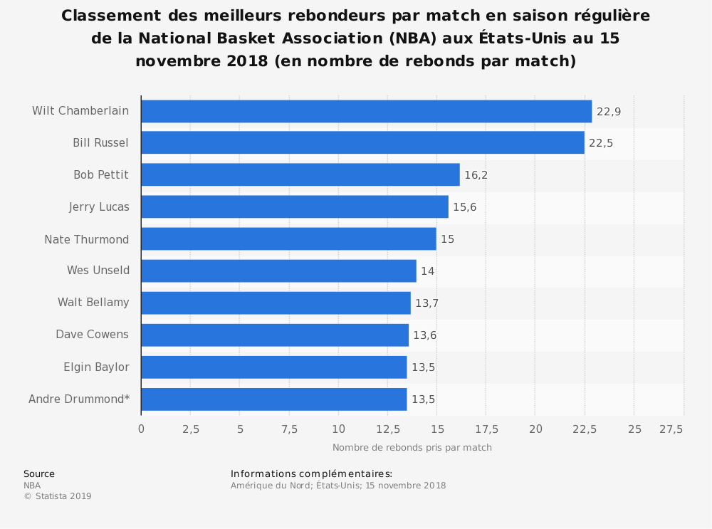 Statistique: Classement des meilleurs rebondeurs par match en saison régulière de la National Basket Association (NBA) aux États-Unis au 15 novembre 2018 (en nombre de rebonds par match) | Statista