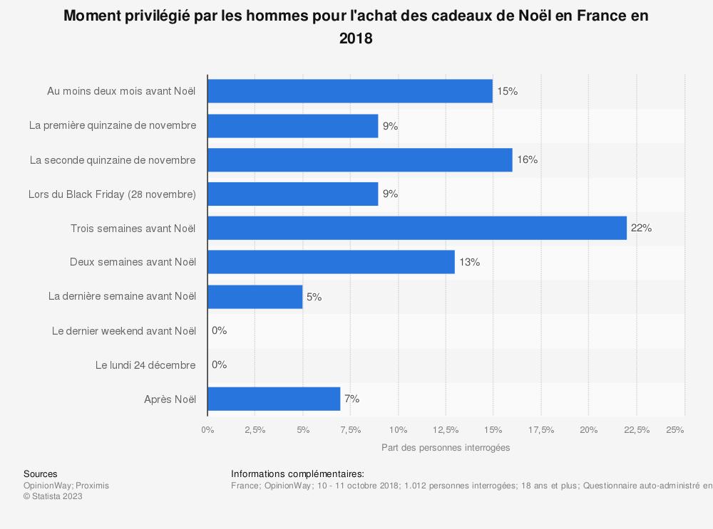 Statistique: Moment privilégié par les hommes pour l'achat des cadeaux de Noël en France en 2018 | Statista