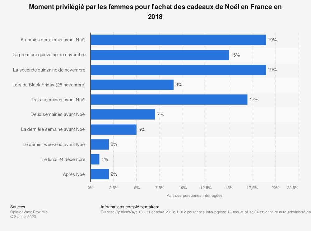 Statistique: Moment privilégié par les femmes pour l'achat des cadeaux de Noël en France en 2018 | Statista
