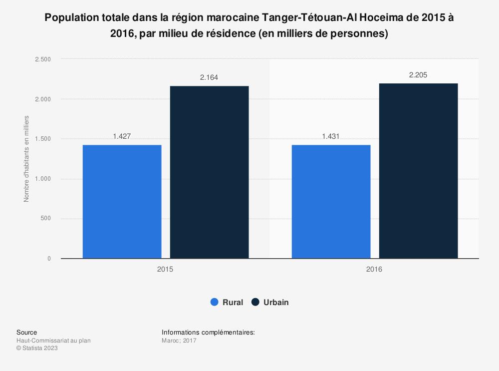 Statistique: Population totale dans la région marocaine Tanger-Tétouan-Al Hoceima de 2015 à 2016, par milieu de résidence (en milliers de personnes)    Statista